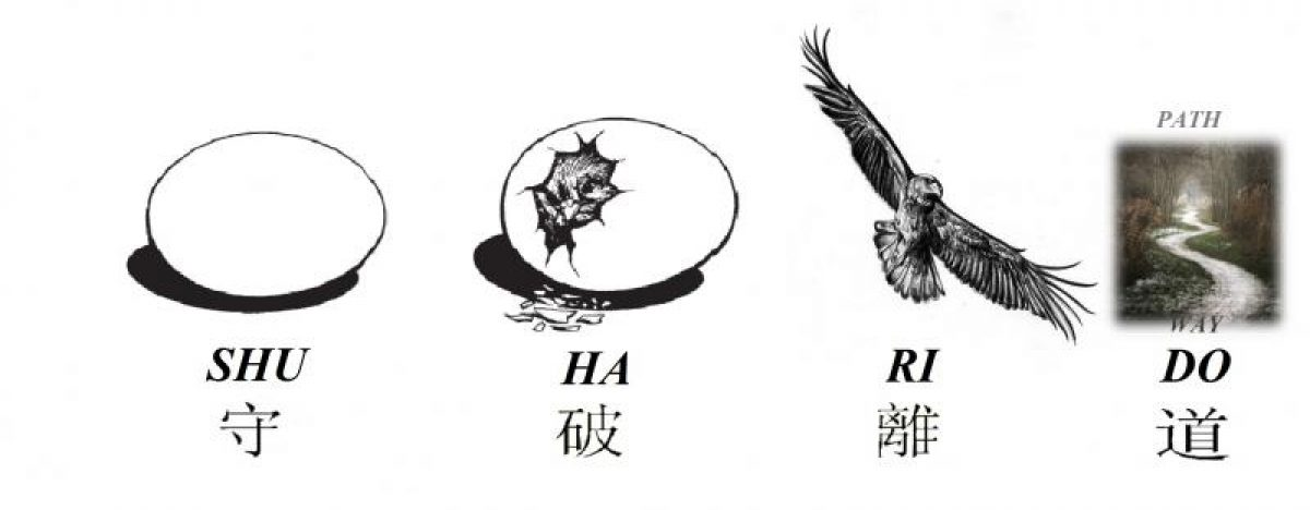 Shu Ha Ri Do Warrior Wisdom and Martial Arts Blog